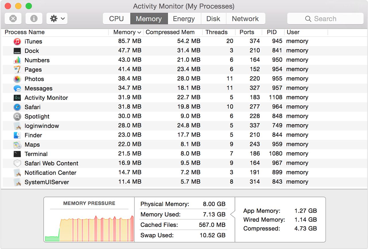 How to understand memory usage in Activity Monitor